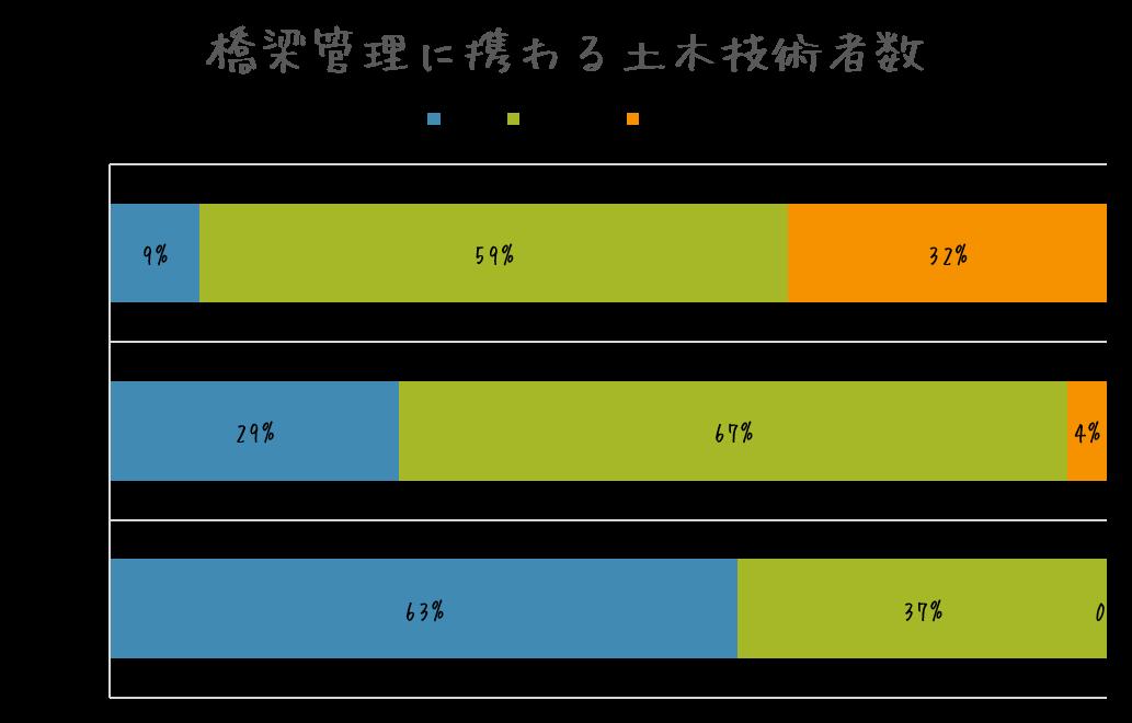 市町村の橋梁管理に携わる土木技術者数
