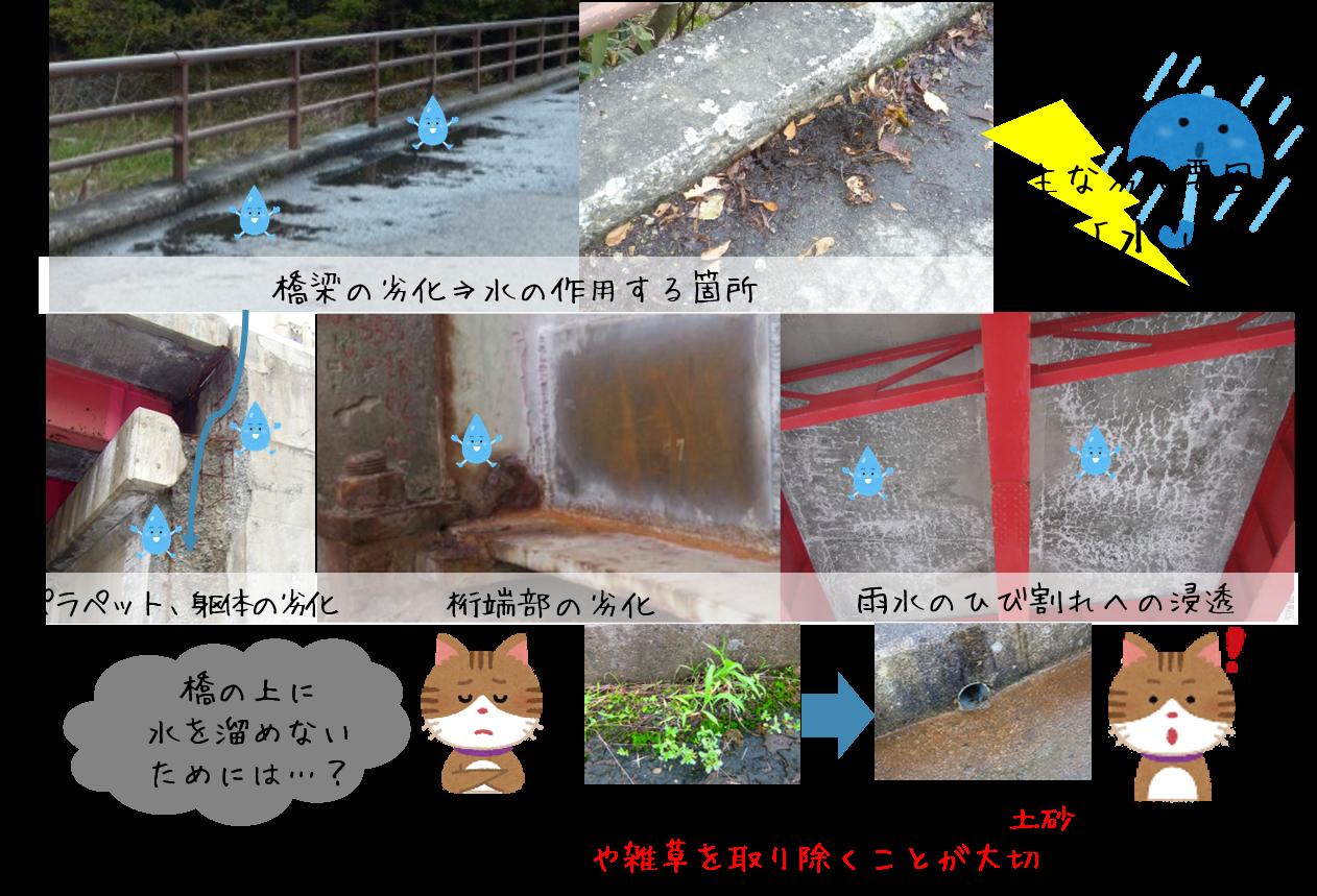 橋梁の劣化原因